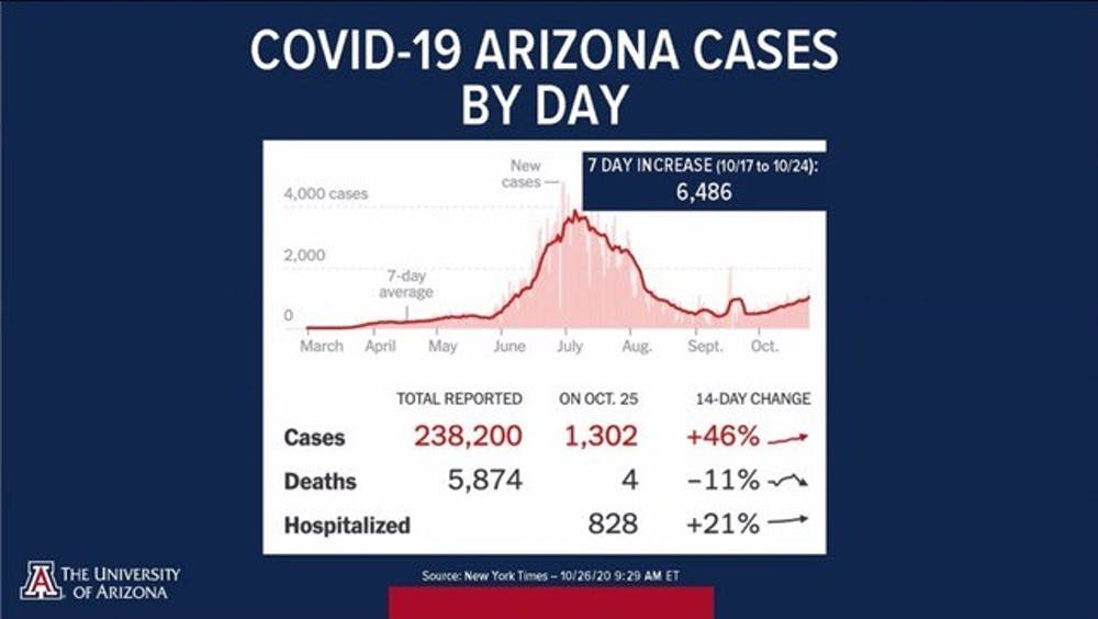 oct. 26 Arizona COVID-19 cases by day