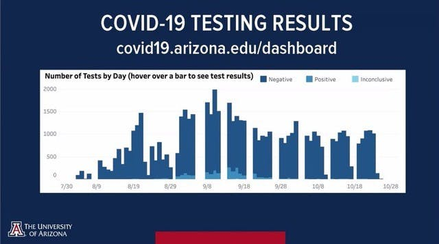 oct. 26 COVID-19 testing results bar graph