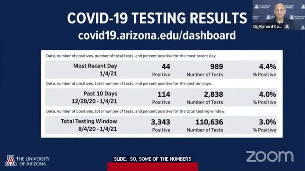 Reentry Jan. 5 COVID-19 testing results