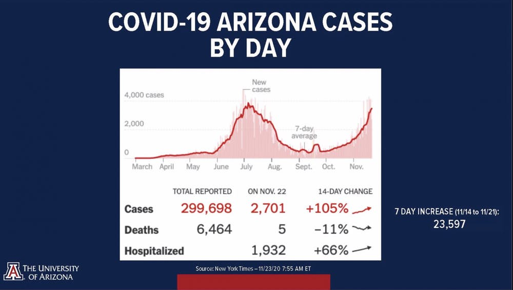 Nov. 23 COVID-19 cases by day