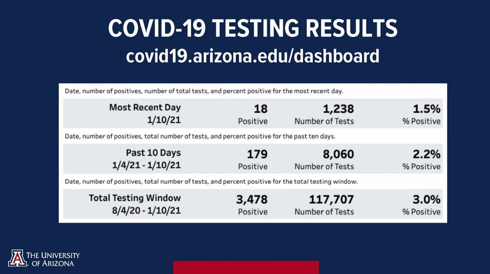 Reentry Jan. 11 COVID-19 testing results