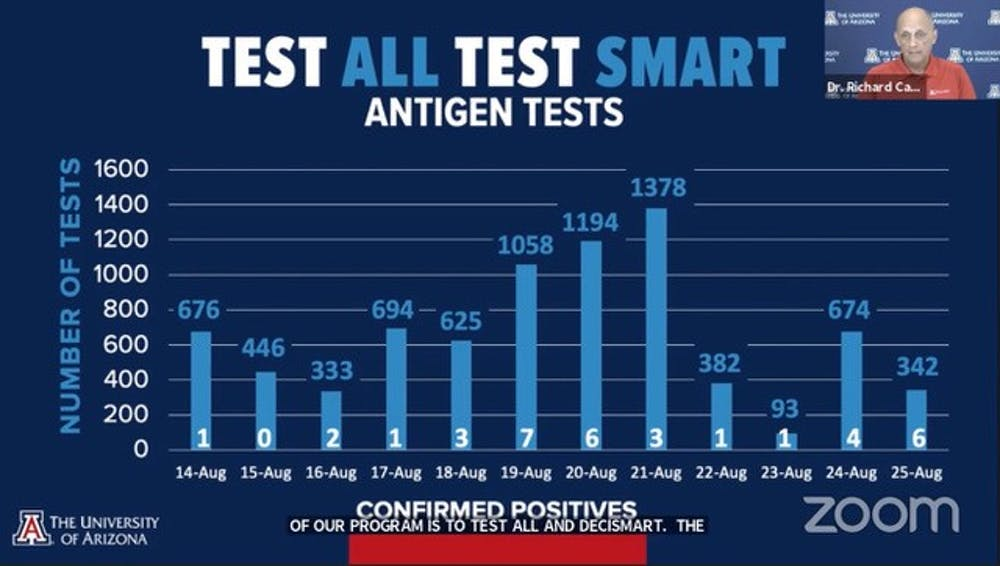Test all test smart campus reentry graphic