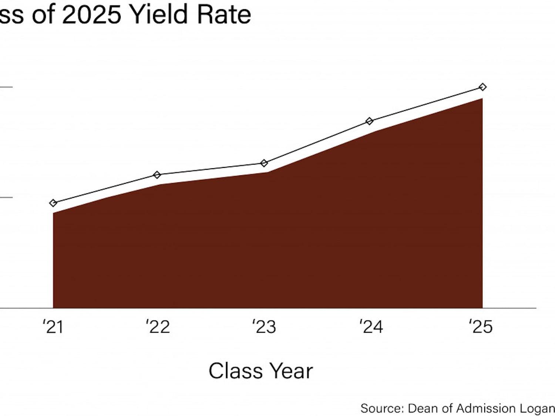 2025-yield-rate_usha-bhalla_9-6-21