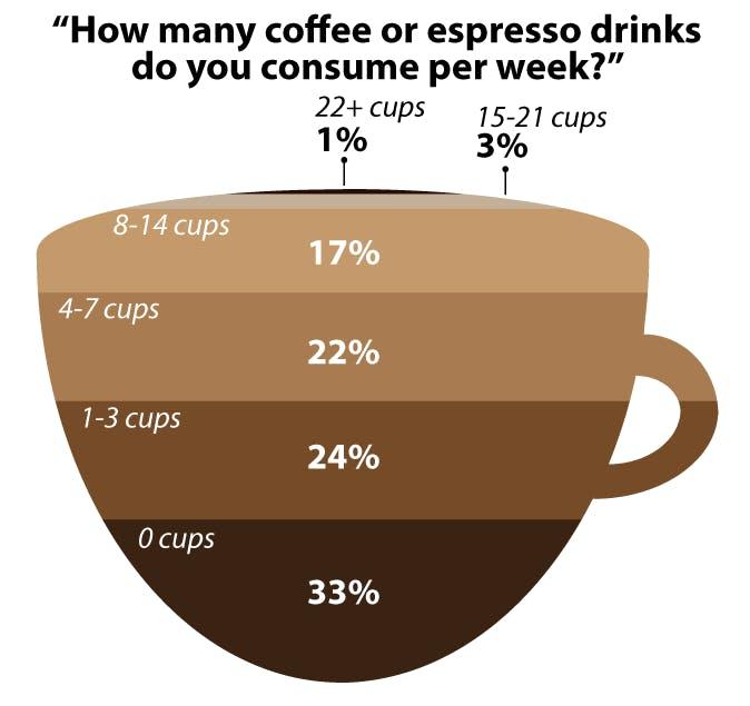 CoffeePoll_LillyNguyen