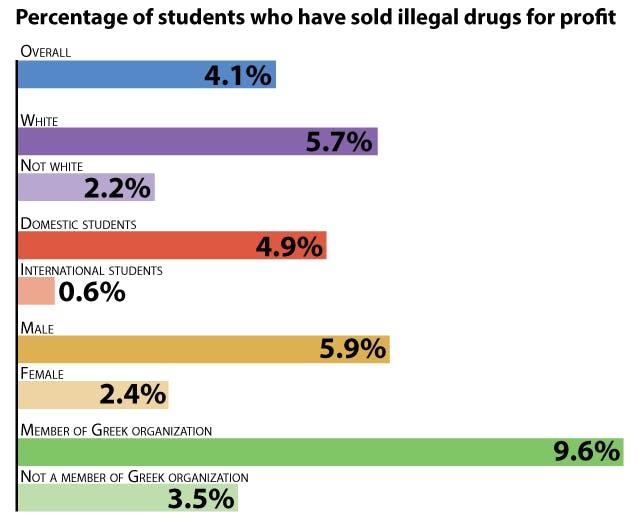 drug-poll_Laura-Felenstein