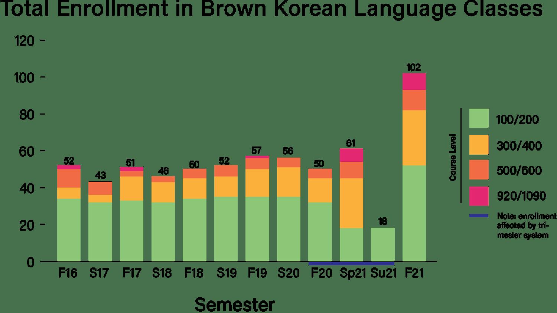 korean-enrollment_usha-bhalla_10-25-21.png