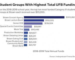 ufbfunding