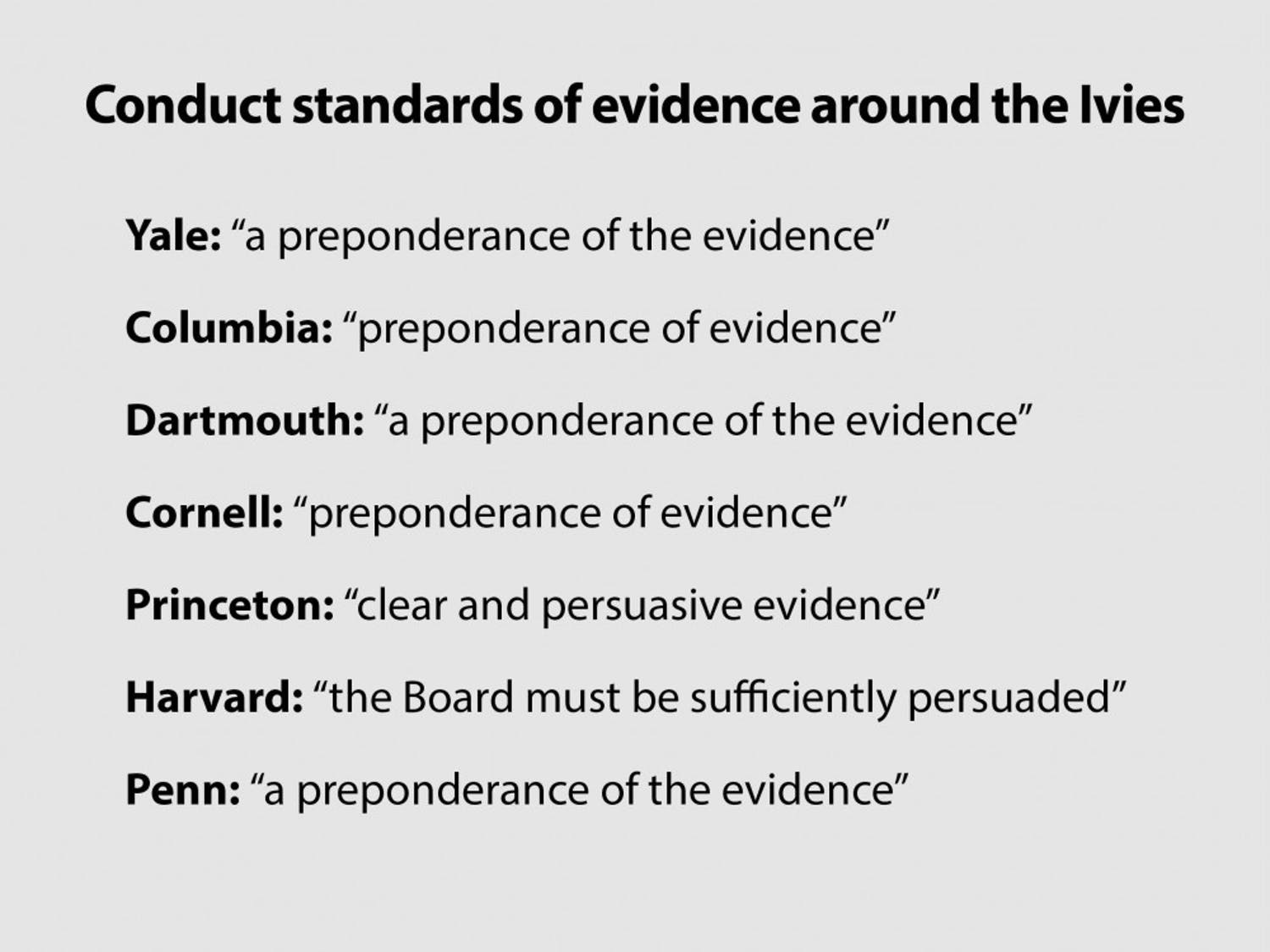 Conduct-standards