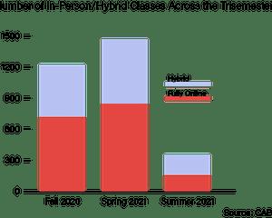 in-person-classes-trisemesters_usha-bhalla_6-8-21