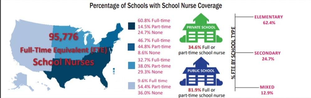 Percentage of Schools with School Nurse .webp