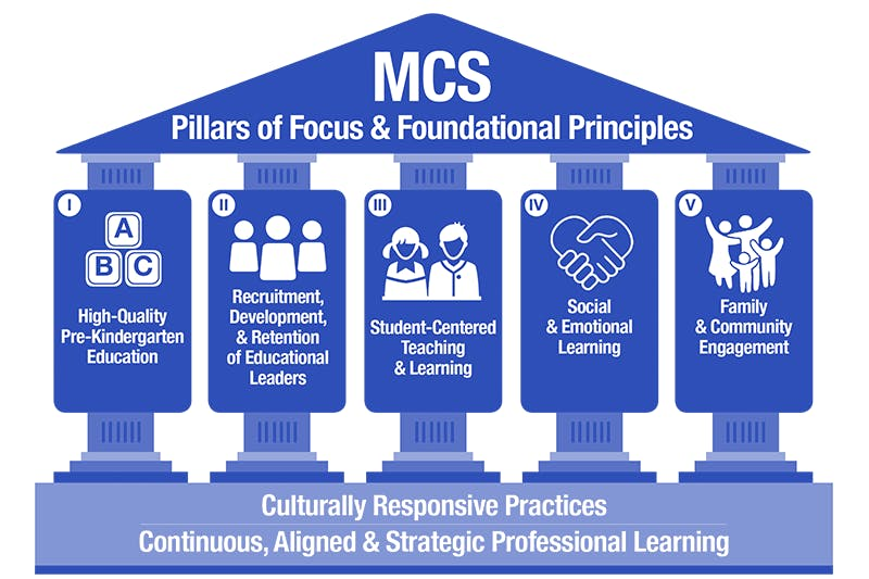 The following graphic shows Muncie Community Schools' (MCS) five pillars built on two foundational principles as outlined in its Academic Innovation Plan. MCS submitted the plan to the Indiana General Assembly June 30, 2020. Ball State University, Photo Courtesy