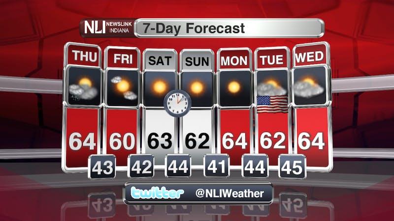 Rain chances this evening, sunshine returns for weekend