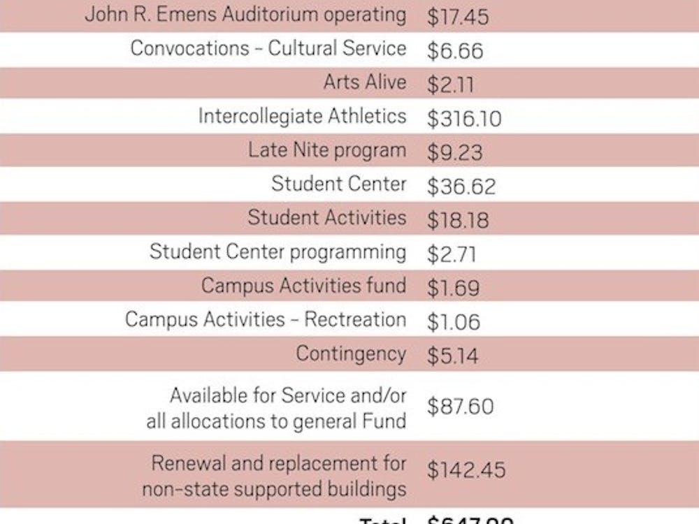 Note: The chart only breaks down the charges to students within the student service fee categories. DN GRAPHIC