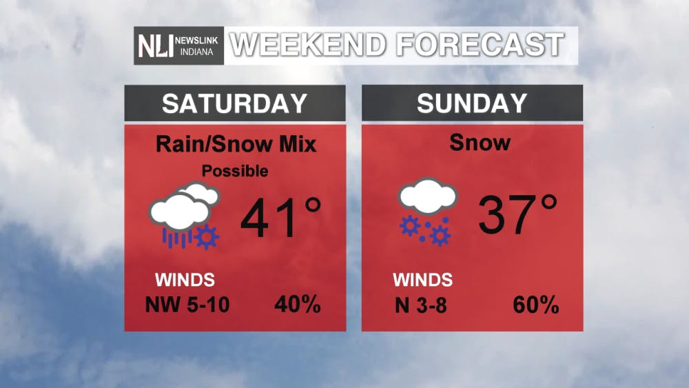 WEEKEND FORECAST moving.png