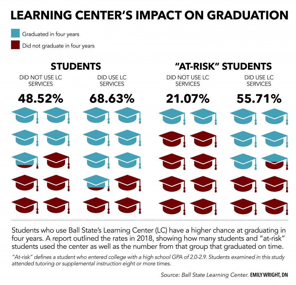 Students using the Ball State Learning Center have higher retention, on-time graduation rates