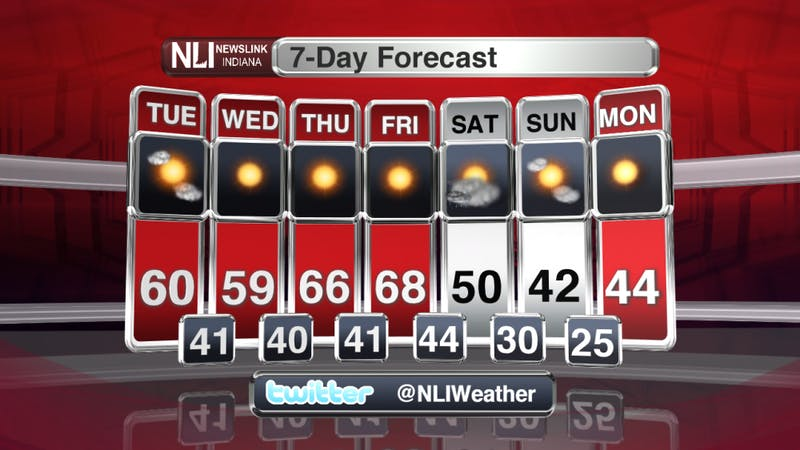 A quiet week ahead, changes coming for Friday