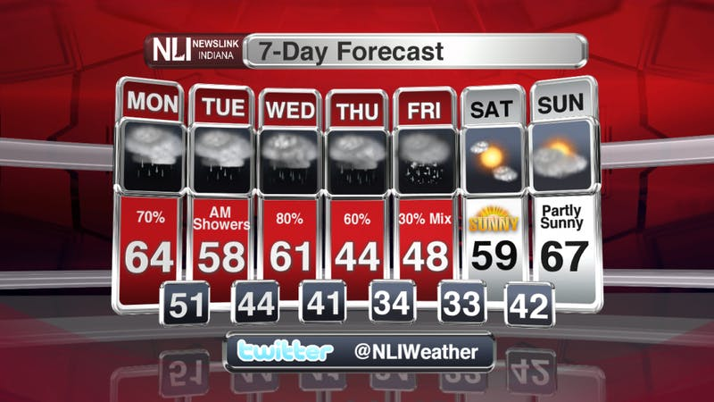 A rainy and mild week ahead for the first week of April.