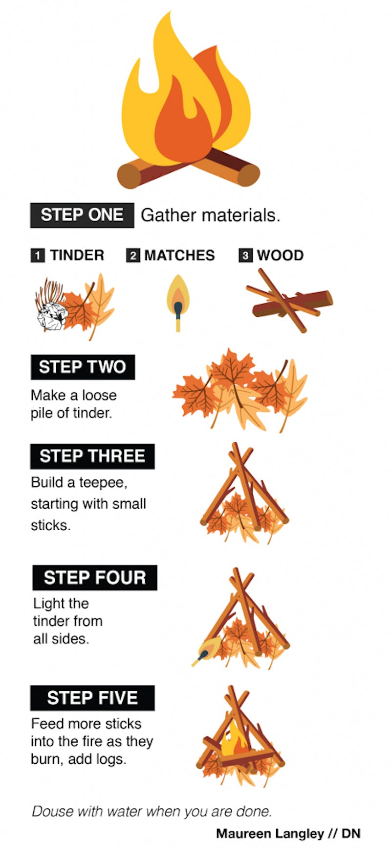 GRAPHIC: Learn how to build a fire