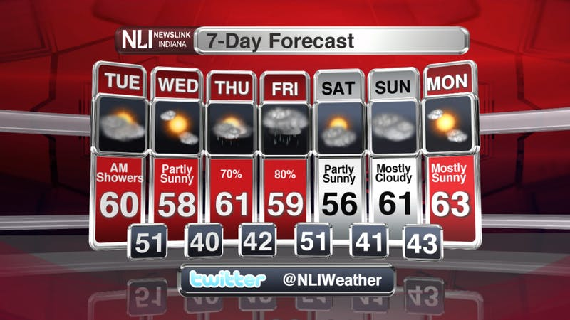 Rain chances stick around for the last week of March.