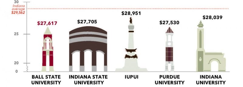 What does it cost? Indiana tuition debt