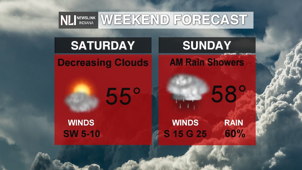 Intermittent periods of sun and rain this weekend