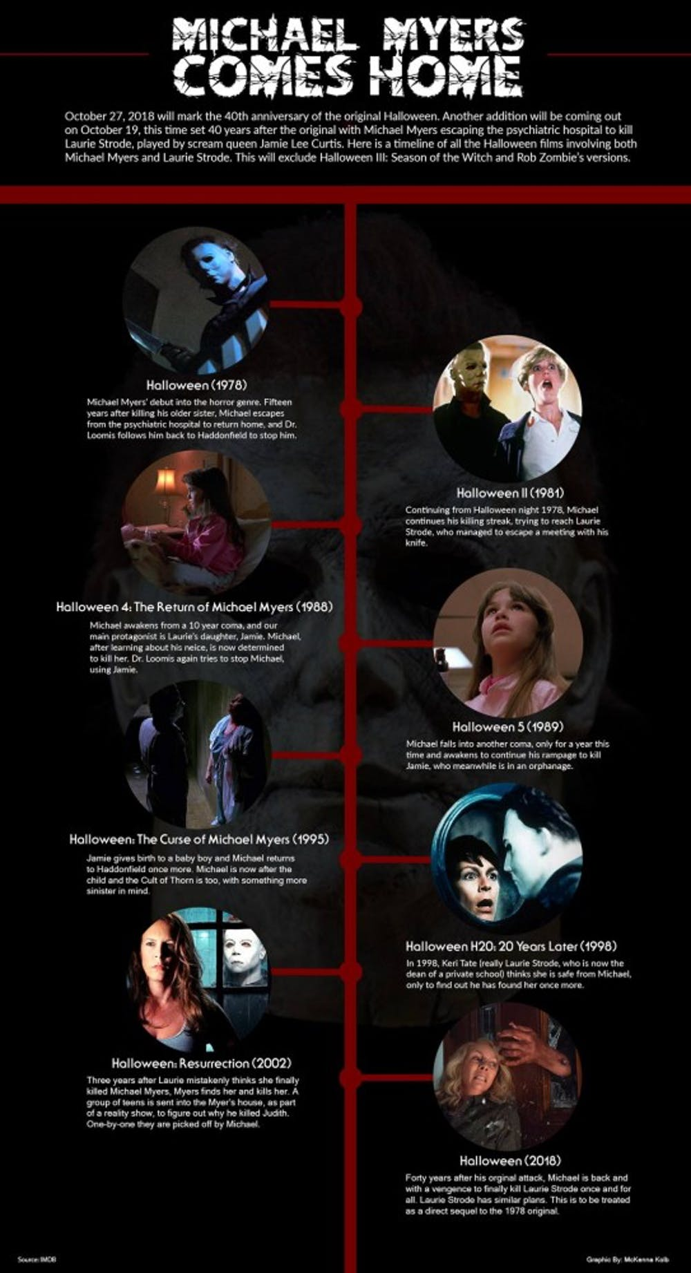 Horror films like 'Halloween' only come once a decade or so