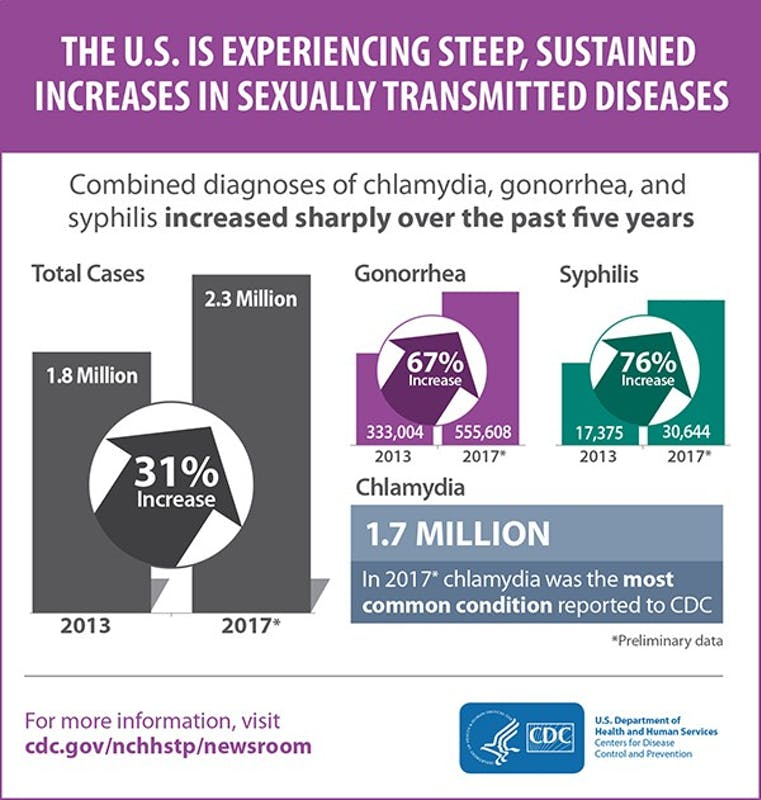 Fourth consecutive year for sharp increases in STD cases, according to CDC