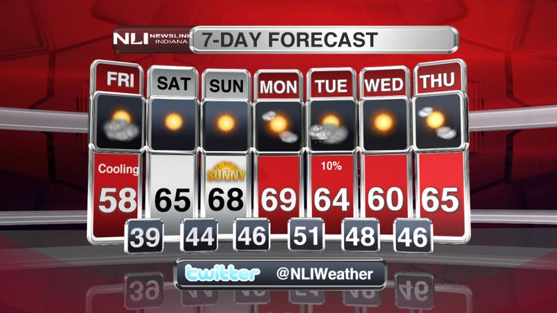 Clearing and slightly cooler temperatures return for weekend