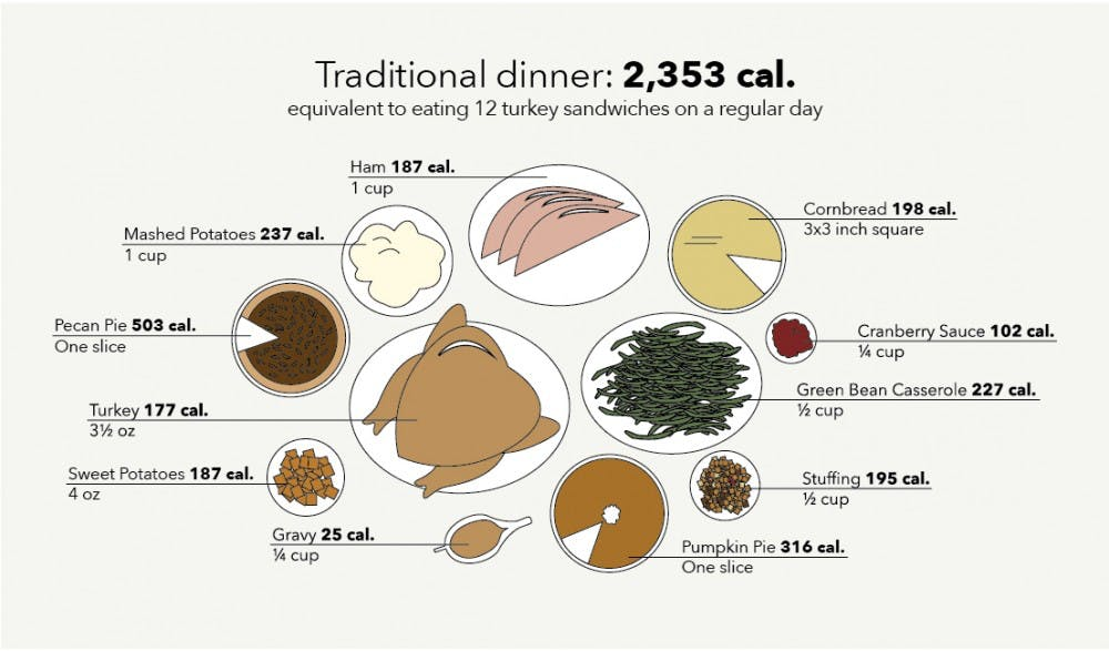 Thanksgiving by the numbers: different dishes add up to similar calorie counts
