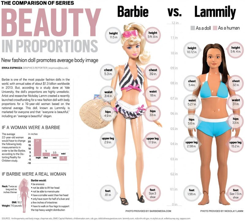 Beauty in proportion: Barbie versus Lammily