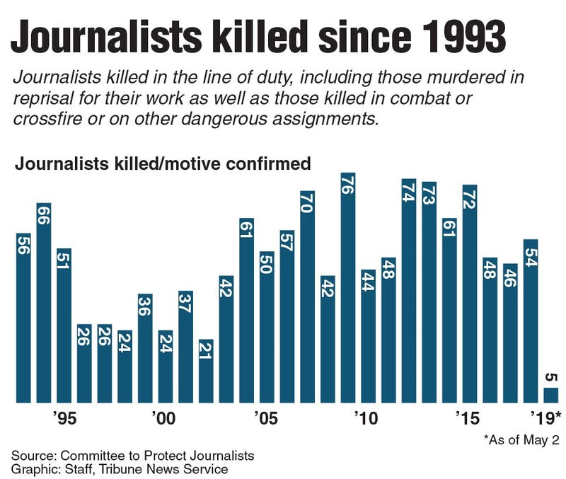 Graphic showing the number of Journalists killed in the line of duty since 1993. (TNS)