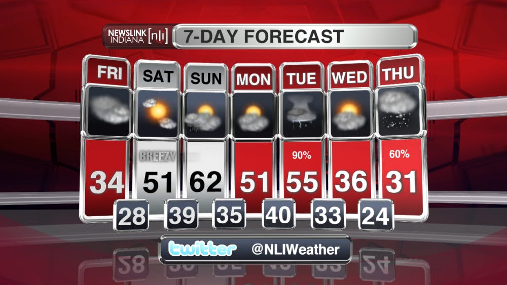 <p>Temperatures will reach into the mid 30s with winds from the West- Northwest at 5 to 10 mph.</p>