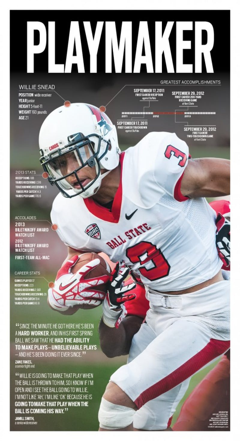 GRAPHIC: Snead's time at Ball State