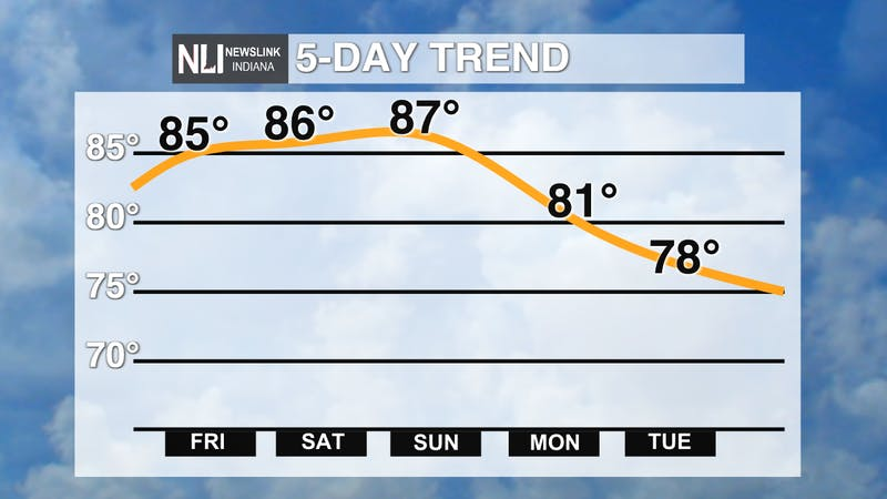 TEMP. TREND LINE.png