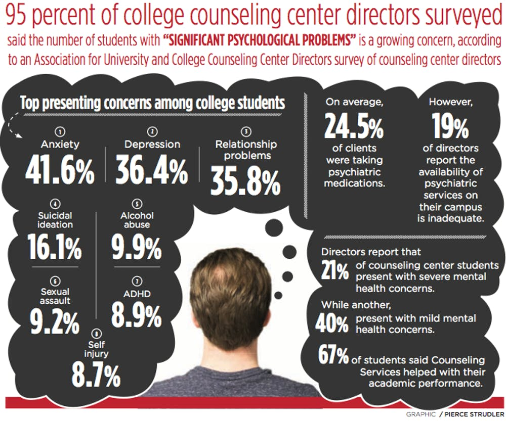 Mental Health Problems For College >> Mental Illness A Growing Problem Among College Students