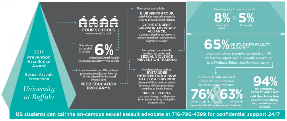 sexual_assault_prevention_award_graphic