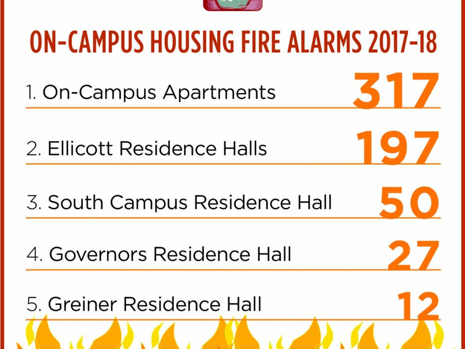 On-campus apartments make up for more than half of the fire alarms this academic year. Students living in Flint and Hadley shared their concerns with the increase in fire alarms in their complexes.