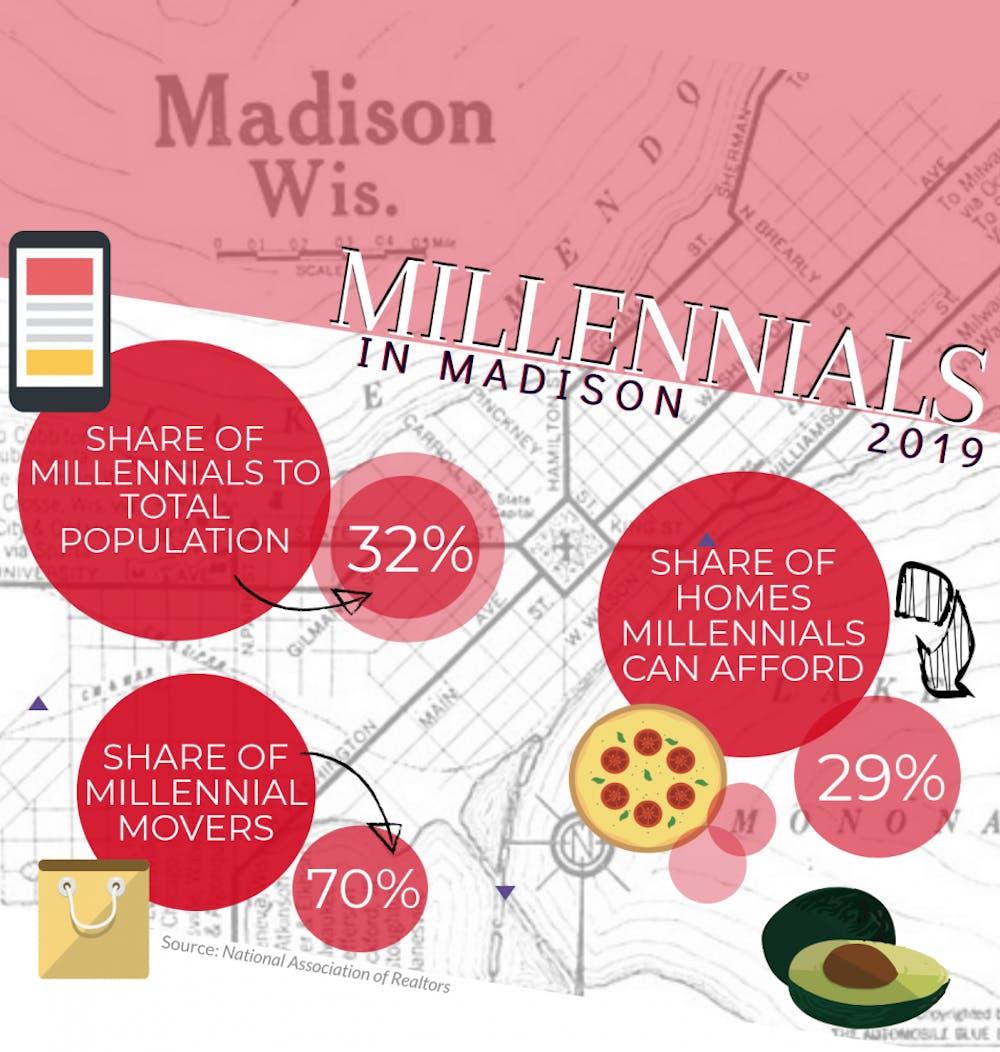 Millennials Infographic.png