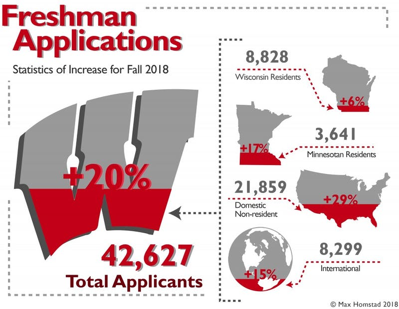 While UW-Madison saw a 29 percent increase in out of state applicants with the use of the Common App there was only a 6 percent increase in Wisconsin applicants.