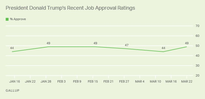 Trump ratings.png