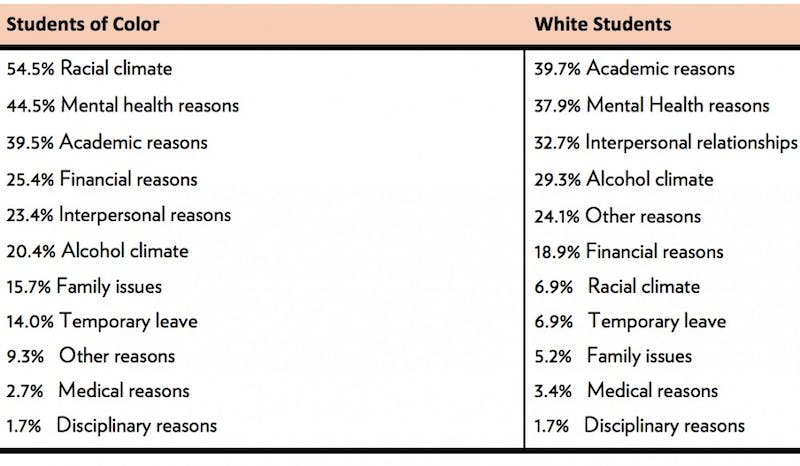 """Students of color and white students have two very different reasons for leaving UW-Madison. """"The Color of Drinking"""" survey shows their top reasons."""
