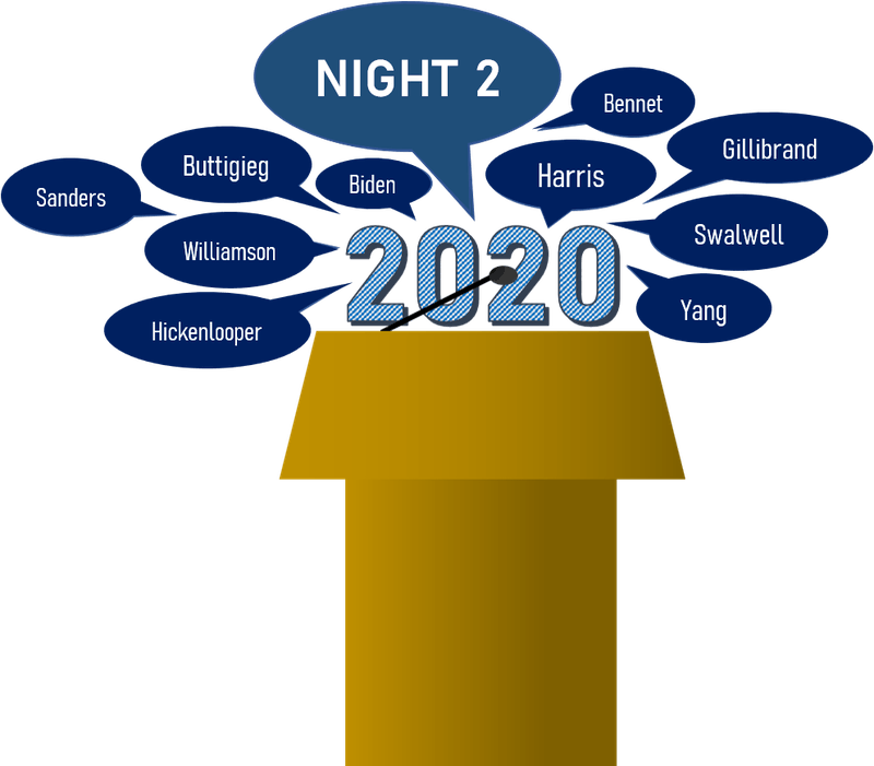 The remaining 10 of the 20 candidates participated in Night Two of the Democratic Primary Debates leading up to the 2020 election.