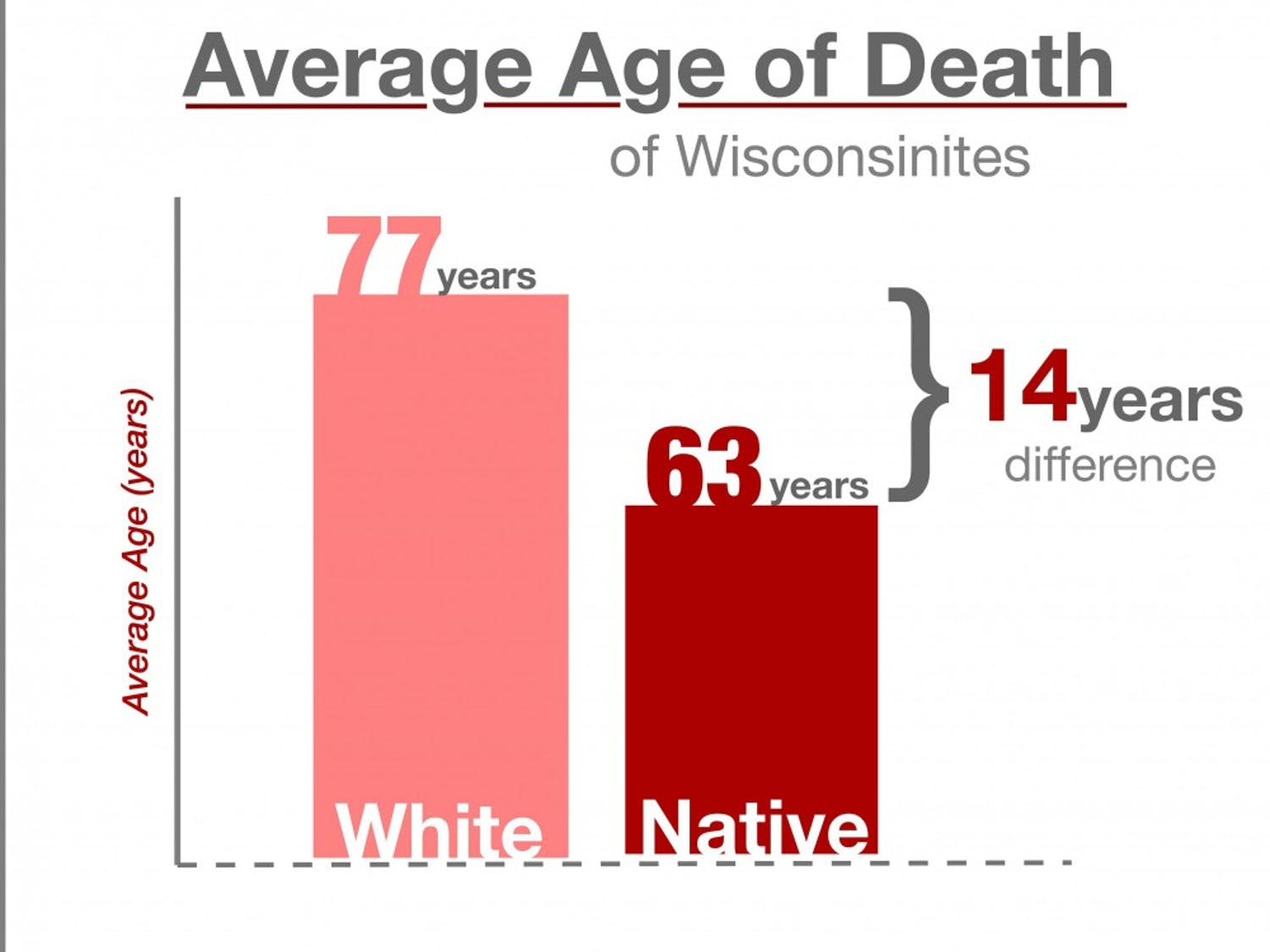 White Wisconsinites currently have an average age of death of 77 years, just below the national norm. But the average Native American will die 14 years sooner, at only 63.