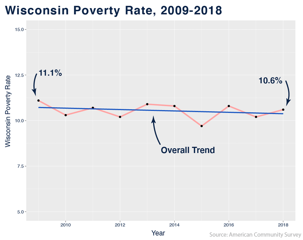 wisconsinpoverty_withtrend-01.png