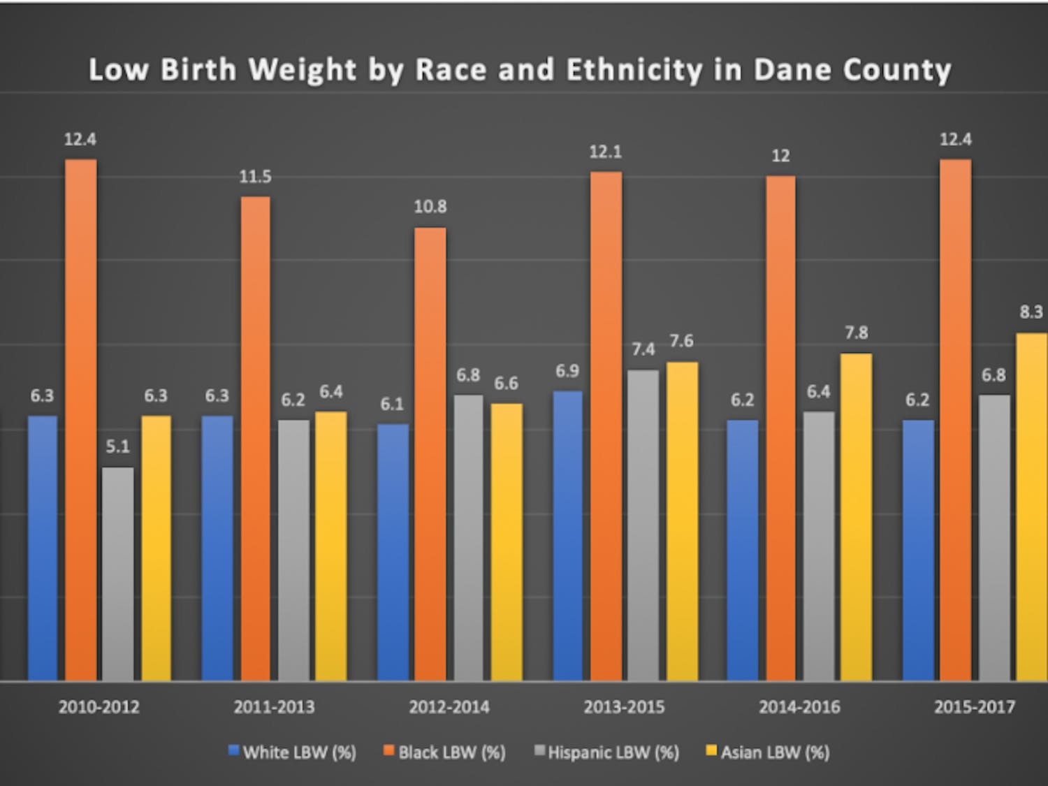The rate for black infant mortality increased in 2009 and has been at an alarmingly high rate since.