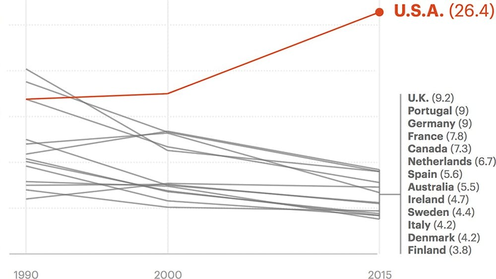 Maternal mortality is on the rise in the U.S., even as it decreases in other developed countries.