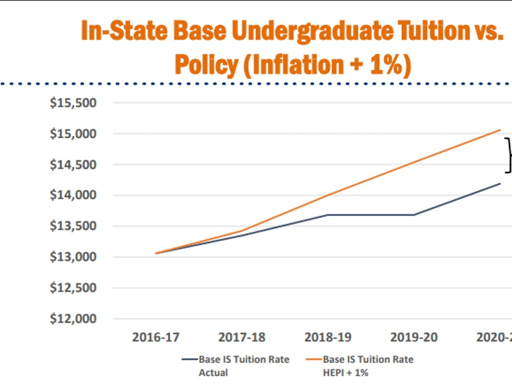The University proposed and was approved a tuition increase at a rate of roughly inflation-plus-one percent.