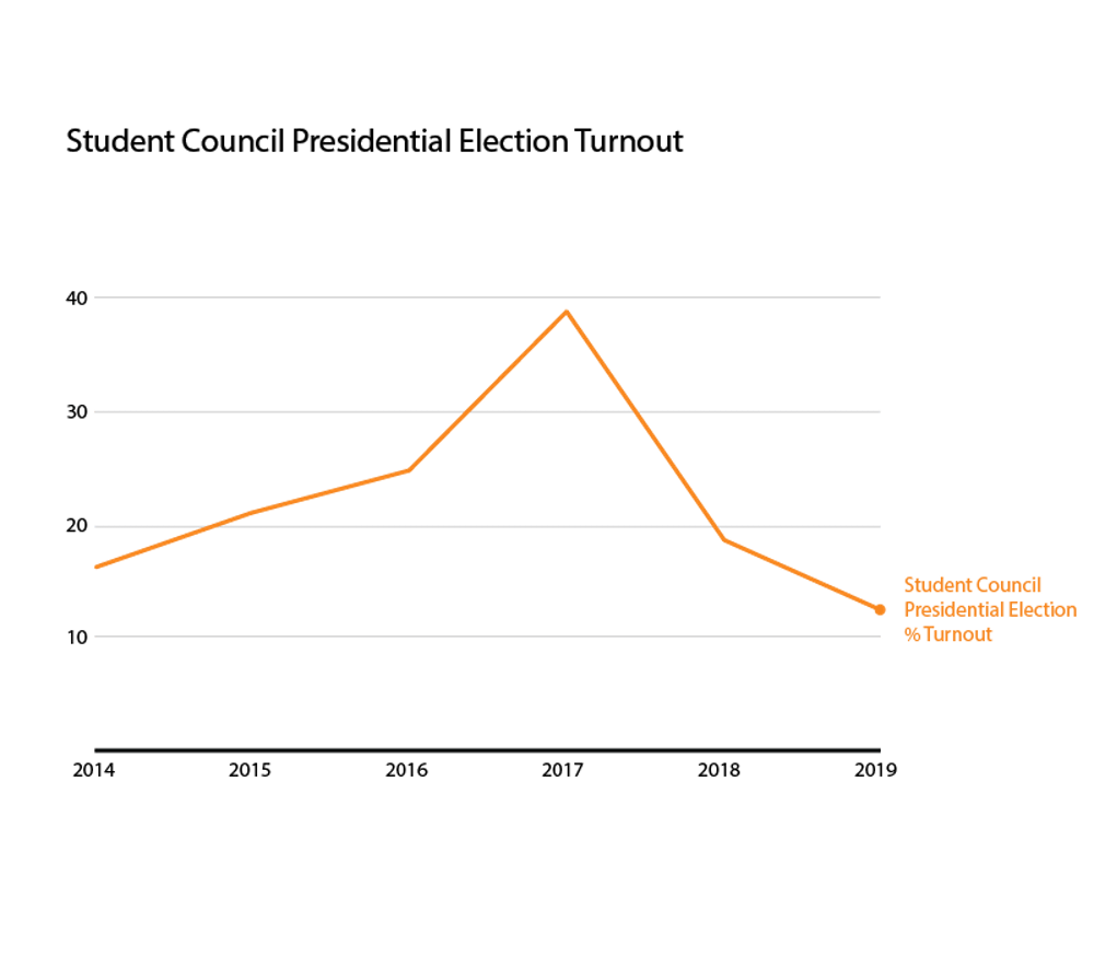 Participation in Student Council presidential elections has steadily decreased since 2017.