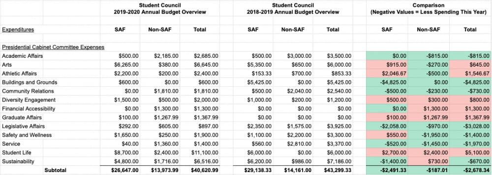 A comparison of Student Council's 2018-19 budget with the finalized 2019-20 budget which shows an overall decrease of $2,678.34 in expenses.