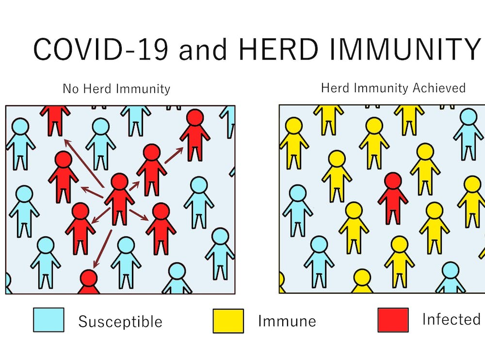 The immunological naivety of Virginia's population serves to further emphasize the importance of continued vaccine distribution and the maintenance of public health measures as ways to limit the spread of the virus and acquire herd immunity as safely as possible.